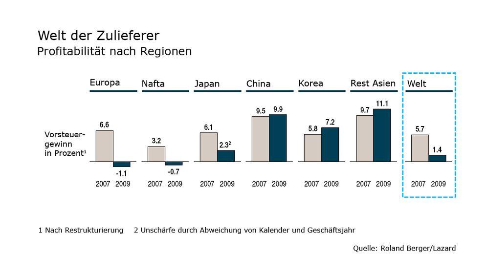 Globale Autozulieferer: Profite, Preisdruck, Pleitewellen