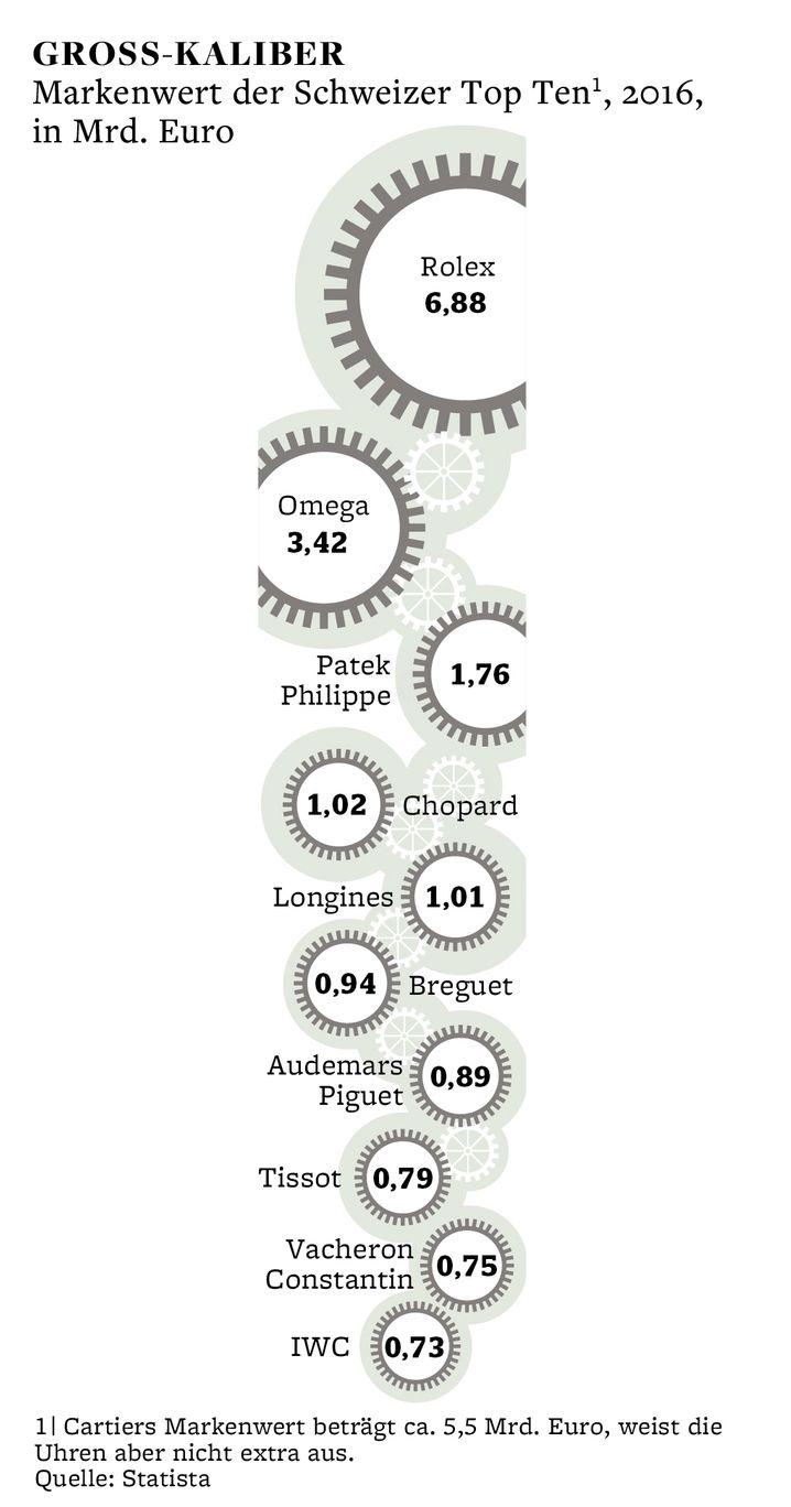 Großkaliber: Markenwert der Schweizer Top Ten