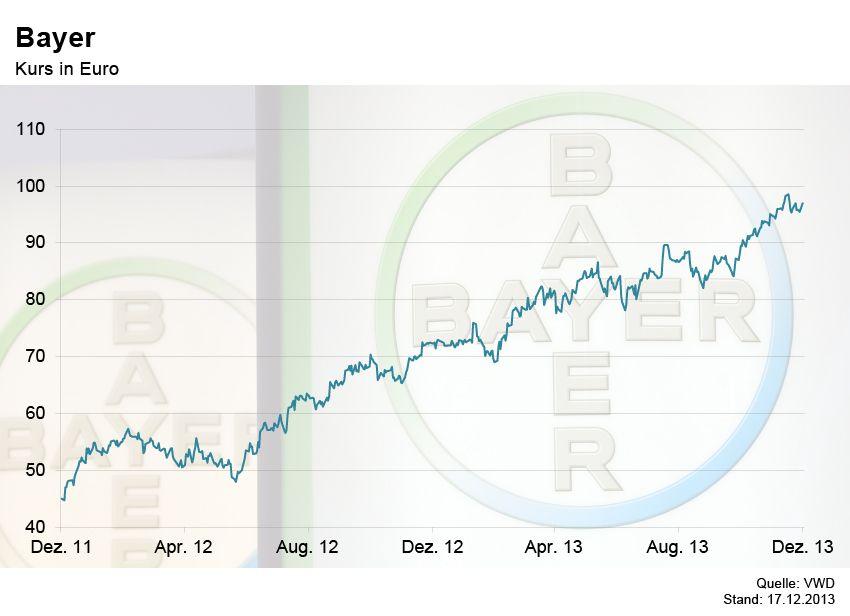 GRAFIK Börsenkurse der Woche / Bayer