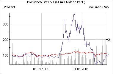 Die Aktie der ProSiebenSat.1 Media AG im Vergleich zum MDax (rot)