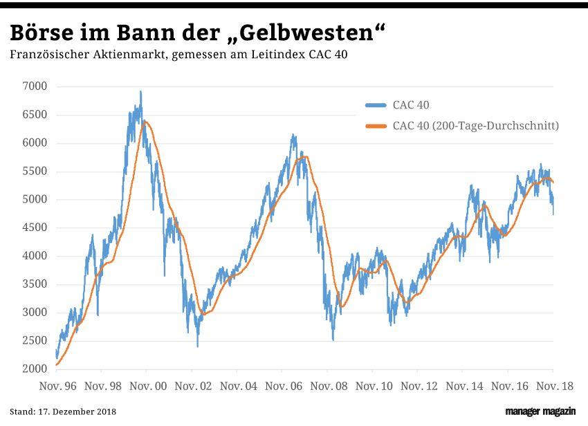 GRAFIK Börsenkurse der Woche / KW 51 /2018 / CAC 40