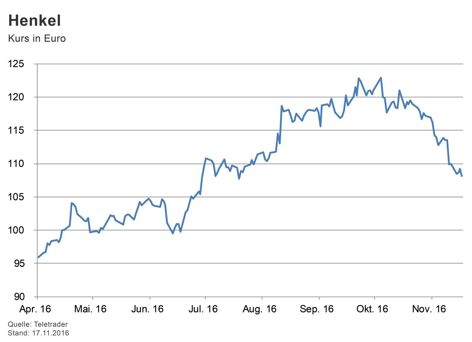 GRAFIK Börsenkurse der Woche / Henkel