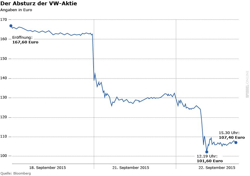 Grafik - Kurs VW-Aktie Absturz 18.-22.9.2015
