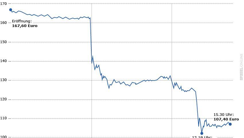 Chart der VW-Vorzugsaktie: Binnen drei Tagen mehr als ein Drittel an Marktwert eingebüßt
