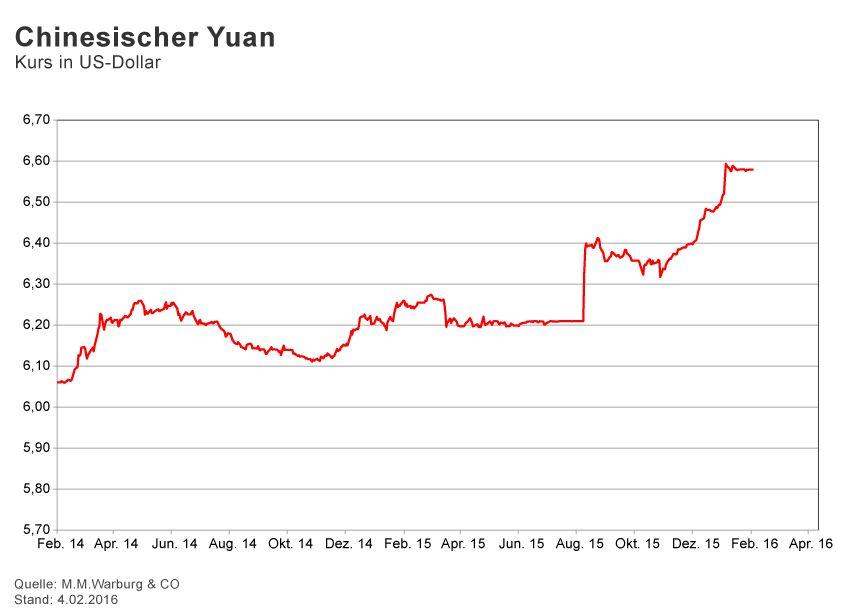 GRAFIK Börsenkurse der Woche / 2016 / KW 5 / Yuan