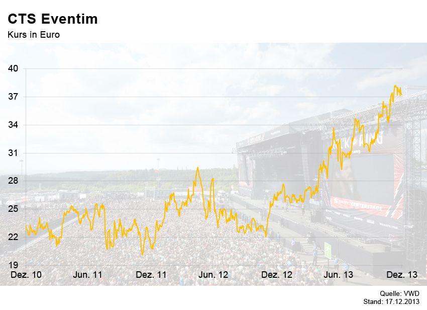 GRAFIK Börsenkurse der Woche / CTS