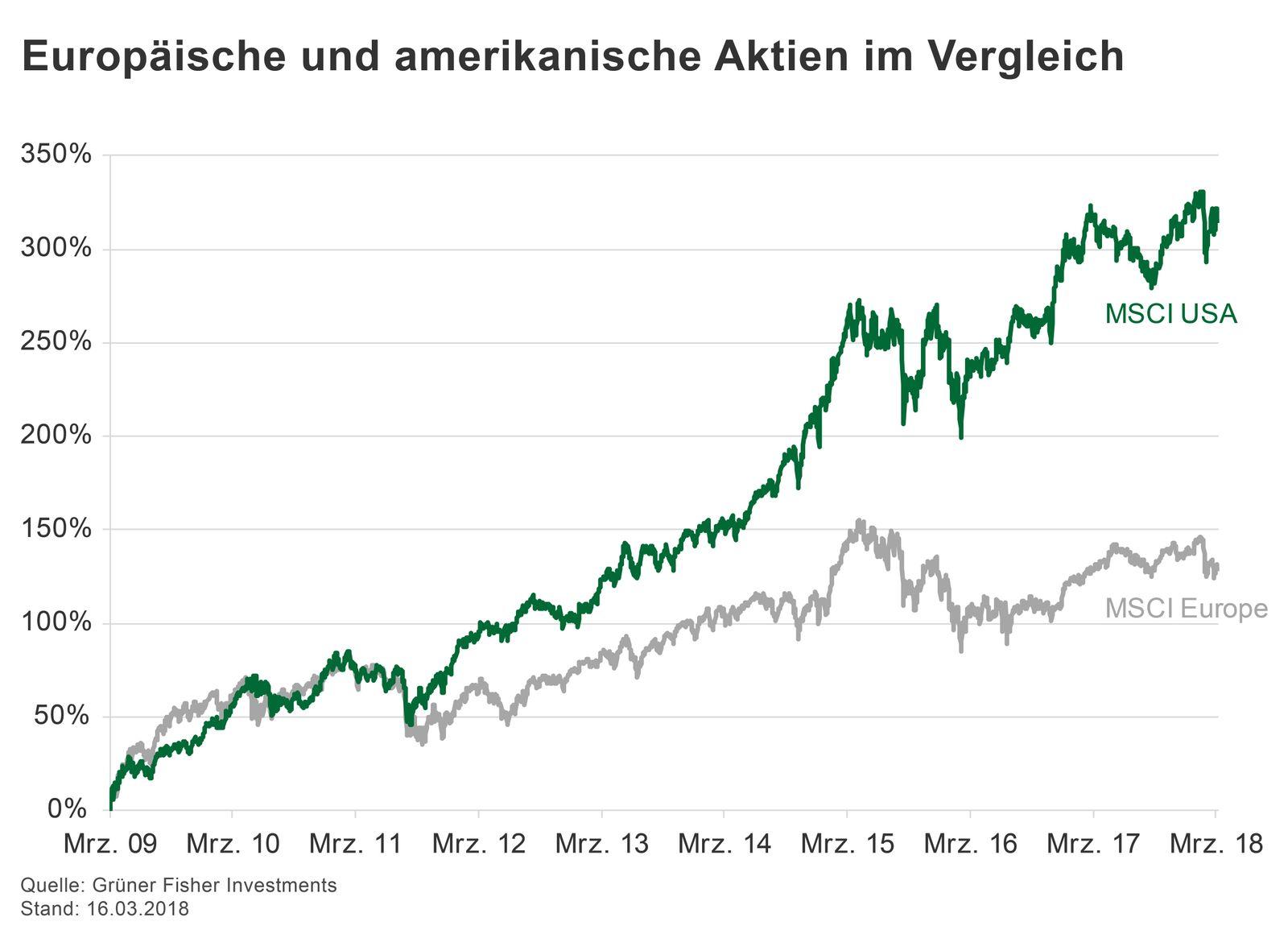 GRAFIK Börsenkurse der Woche / KW 11