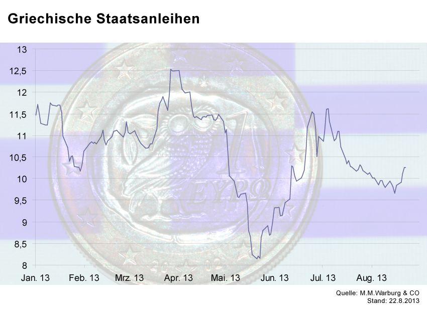 GRAFIK Börsenkurse der Woche / Griechenland
