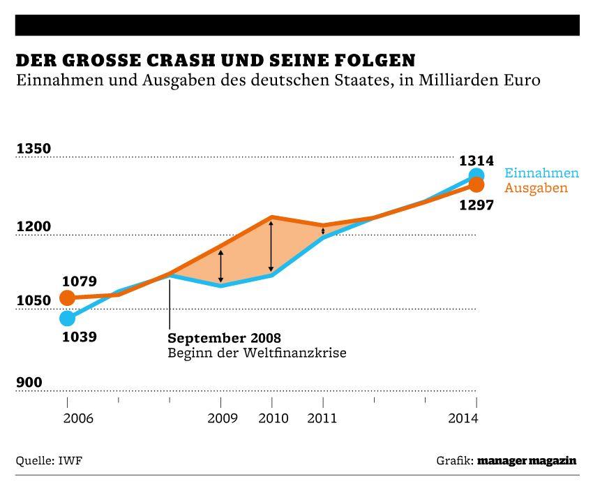 Grafik | Makroupdate | Der große Crash