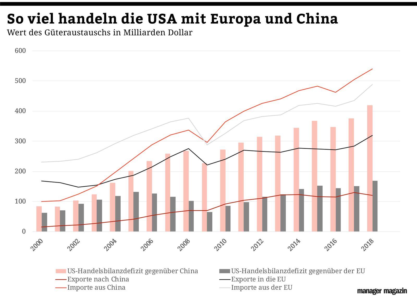 GRAFIK Grafik der Woche / KW 06 / Güterhandel der USA mit China und der EU