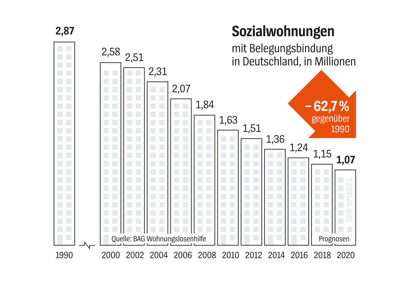 Grafik DER SPIEGEL 35/2018 / Sozialwohnungen
