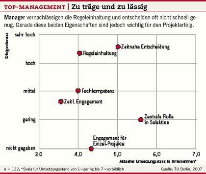 """Topmanagement: """"Der Soll-Wert ist noch lange nicht erreicht"""""""
