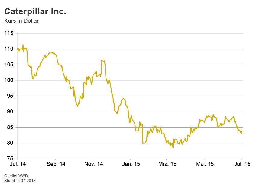 GRAFIK Börsenkurse der Woche / Caterpillar