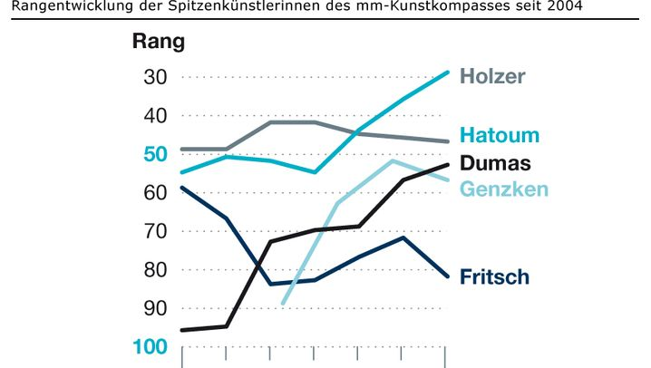 Aufstieg und Fall: Rangentwicklung der Spitzenkünstlerinnen