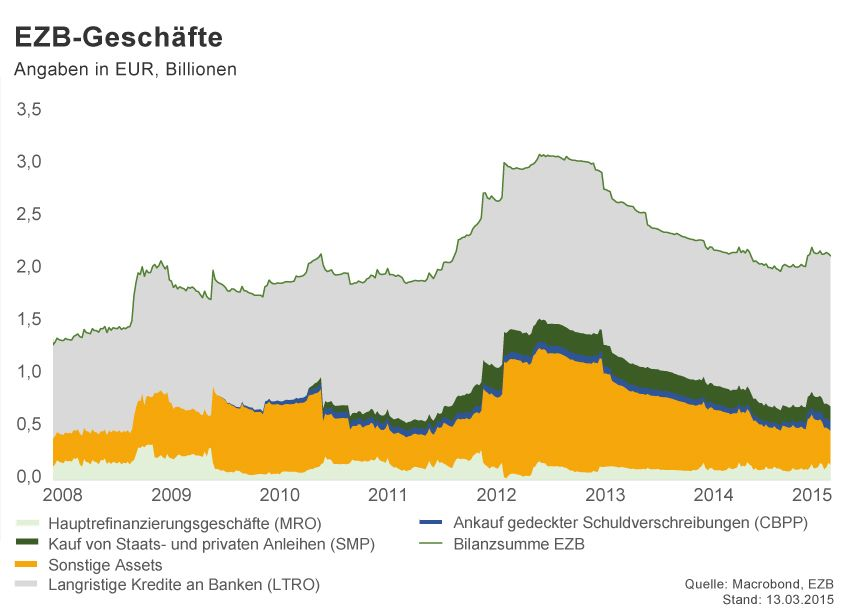 GRAFIK Börsenkurse der Woche / EZB Geschäfte