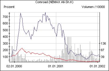 Die Entwicklung der Comroad-Aktie im Vergleich zum Nemax All Share (rot)