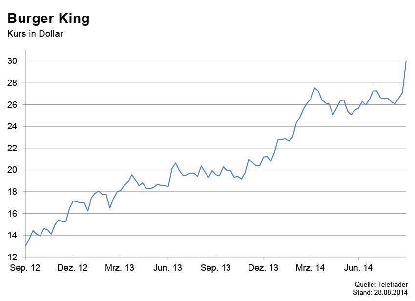 GRAFIK Börsenkurse der Woche / Burger King