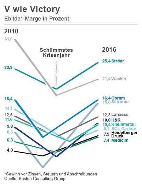 """V wie Victory: Für die Studie """"Comeback Kids"""" filterte die Unternehmensberatung Boston Consulting Group Umsatz und Ergebnis der 159 größten deutschen Unternehmen. Im Raster blieben zehn Rückkehrer hängen, deren Gewinnverlauf eine klassische V-Kurve aufwies."""