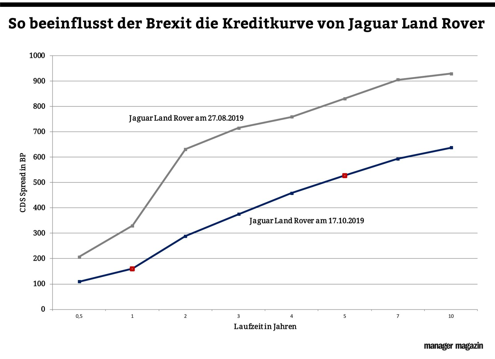 Chart der Woche | KW48 | Jaguar Land Rover