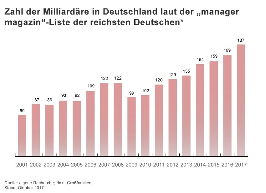 GRAFIK Milliardäre seit 2001