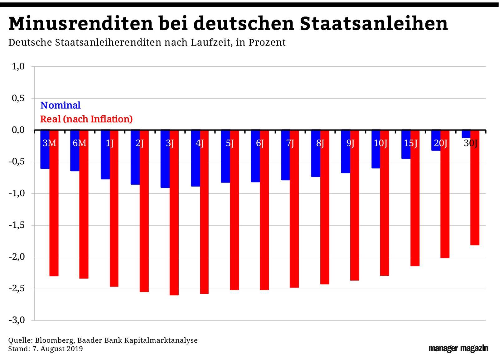 GRAFIK Börsenkurse der Woche / #32 / Staatsanleihen