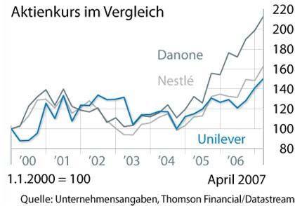 Anschluss verloren: Die Aktienkurse von Unilever, Nestlé und Danone im Vergleich