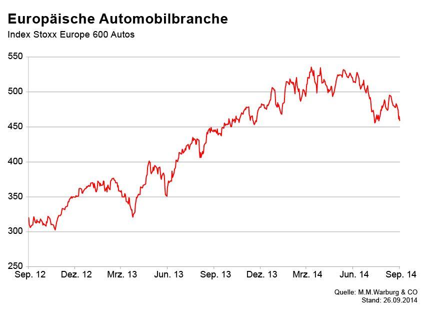 GRAFIK Börsenkurse der Woche / Auto