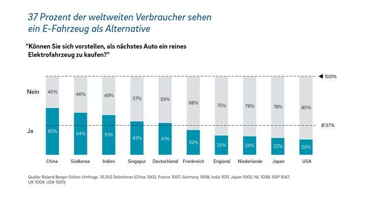 Grafik: E-Fahrzeuge als Alternative