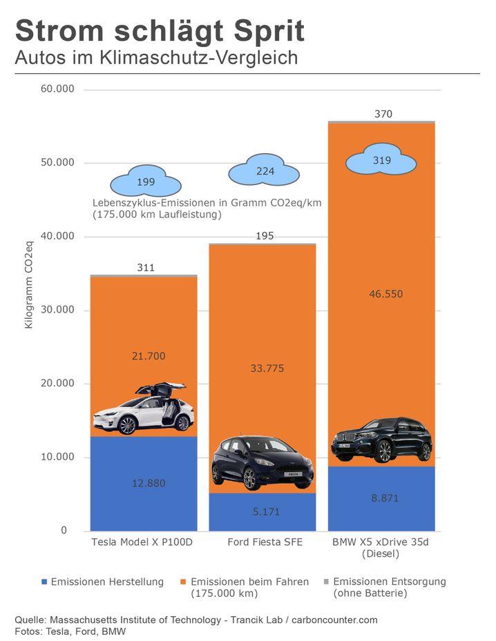 Strom schlägt Sprit - Autos im Klimaschutz-Vergleich (zum Vergrößern Grafik bitte anklicken)