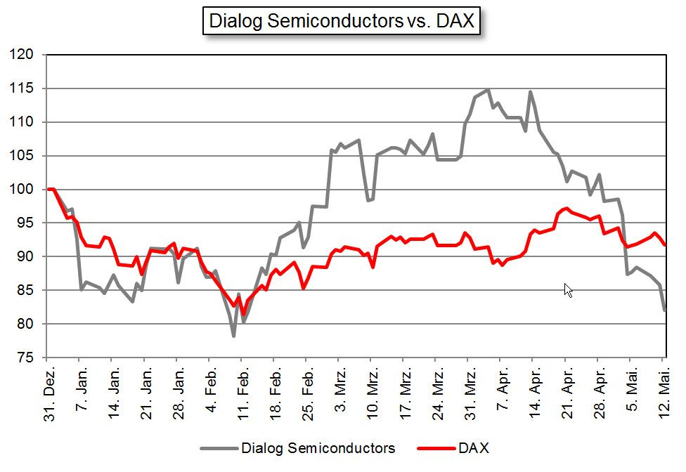 Dialog Semiconductors / Börsenprofi #1 / KW 19 2016