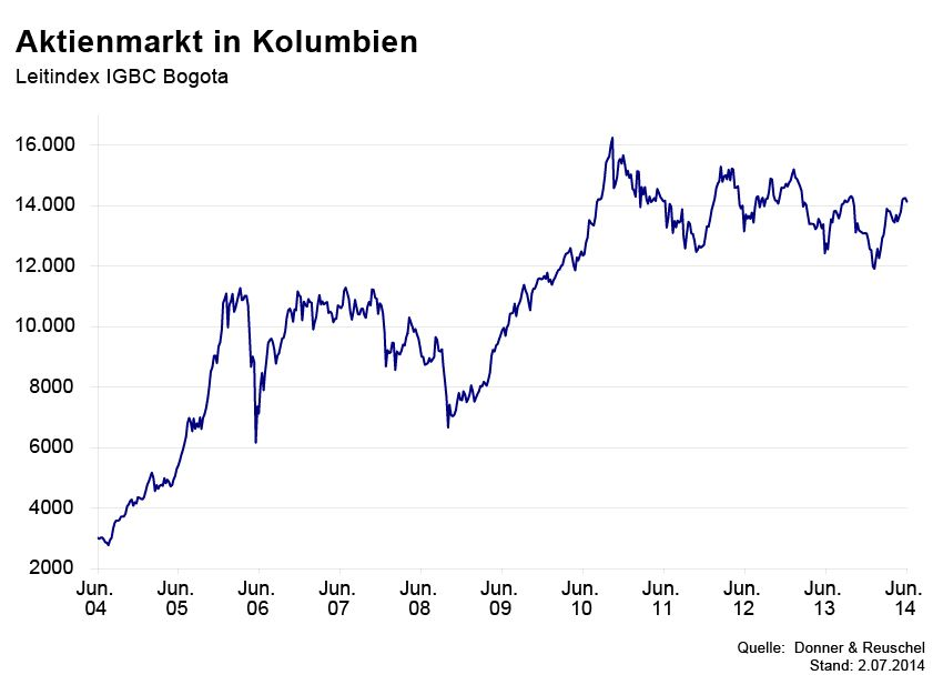 GRAFIK Börsenkurse der Woche / Kolumbien