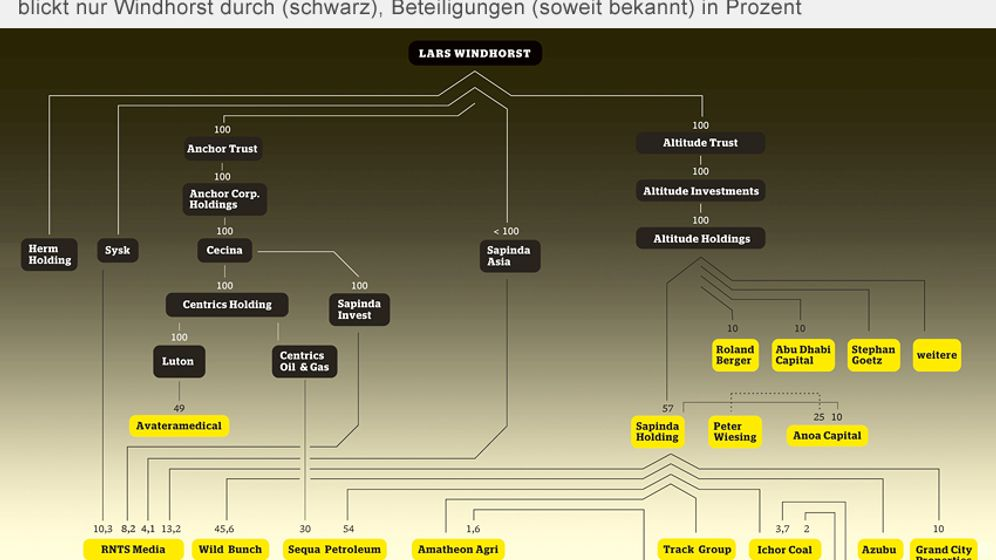 Finanzartist: Auf wen Windhorst zählen kann - und auf wen nicht
