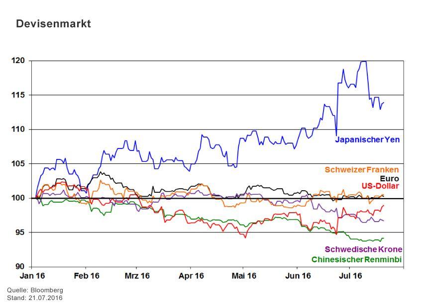 GRAFIK Börsenkurse der Woche / 2016 / KW 29 / Devisenmarkt