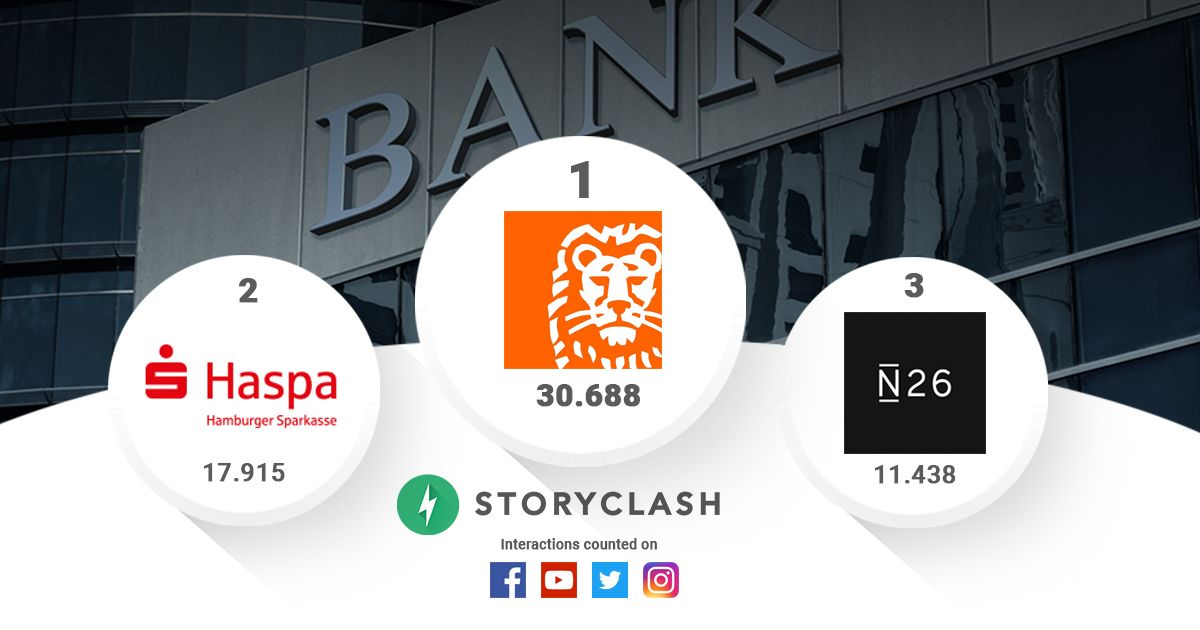 GRAFIK Social Media Ranking / Banken / Storyclash