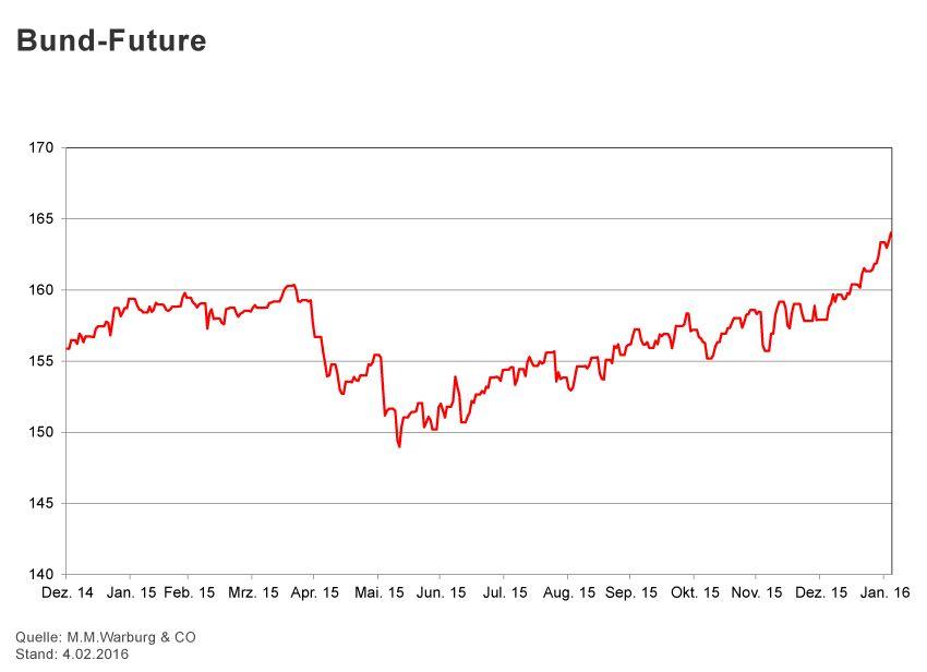 GRAFIK Börsenkurse der Woche / 2016 / KW 5 / Bund-Future