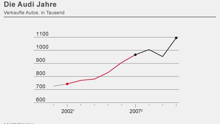 In Zahlen: VW und Audi im Vergleich