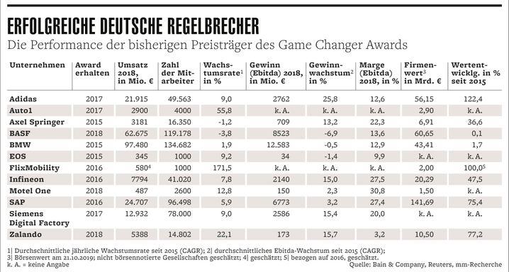 Game Changer: Die bisherigen Preisträger