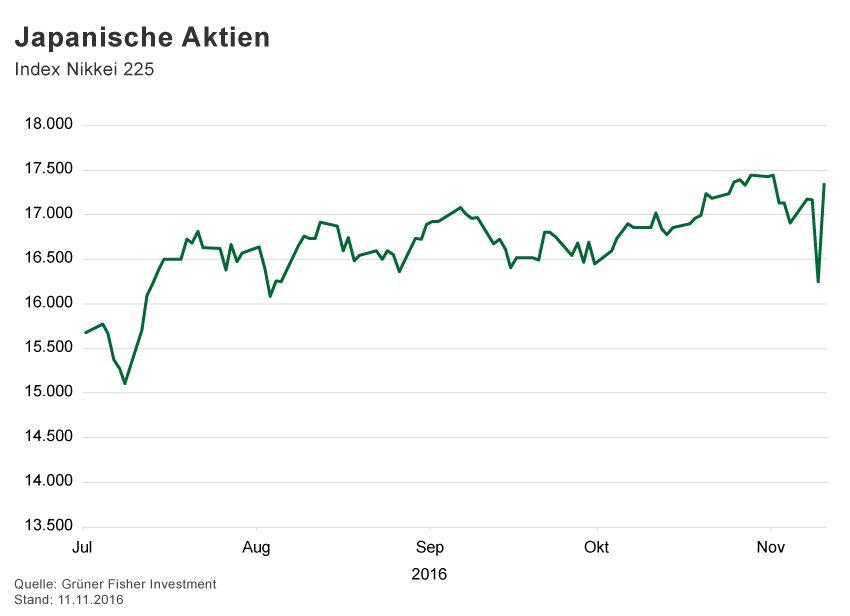 GRAFIK Börsenkurse der Woche / 2016 / KW 45 / Nikkei 225