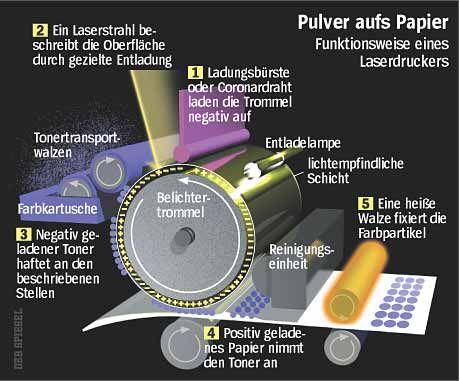 Komplizierte Technik: Trotz aufwändiger Bauweise werden Laserdrucker immer günstiger
