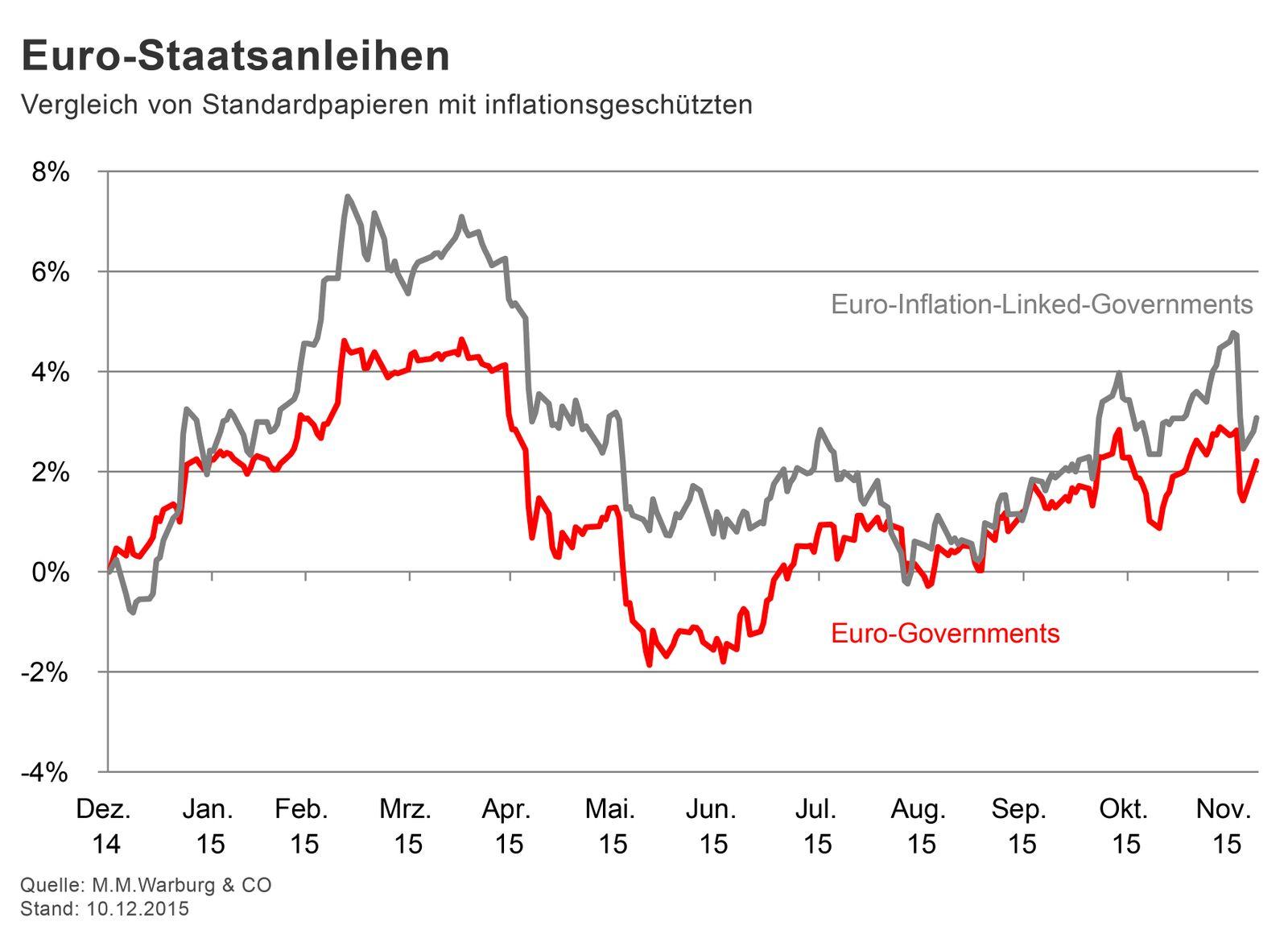 GRAFIK Börsenkurse der Woche / Euro-Staatsanleihen