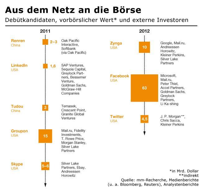 Aus dem Netz an die Börse: Die Debütkandidaten