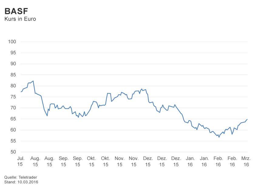 GRAFIK Börsenkurse der Woche / 2016 / KW 10 / BASF