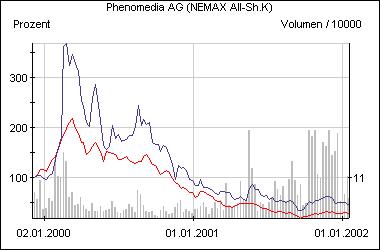 Die Entwicklung der Phenomedia-Aktie im Vergleich zum Nemax All Share (rot)