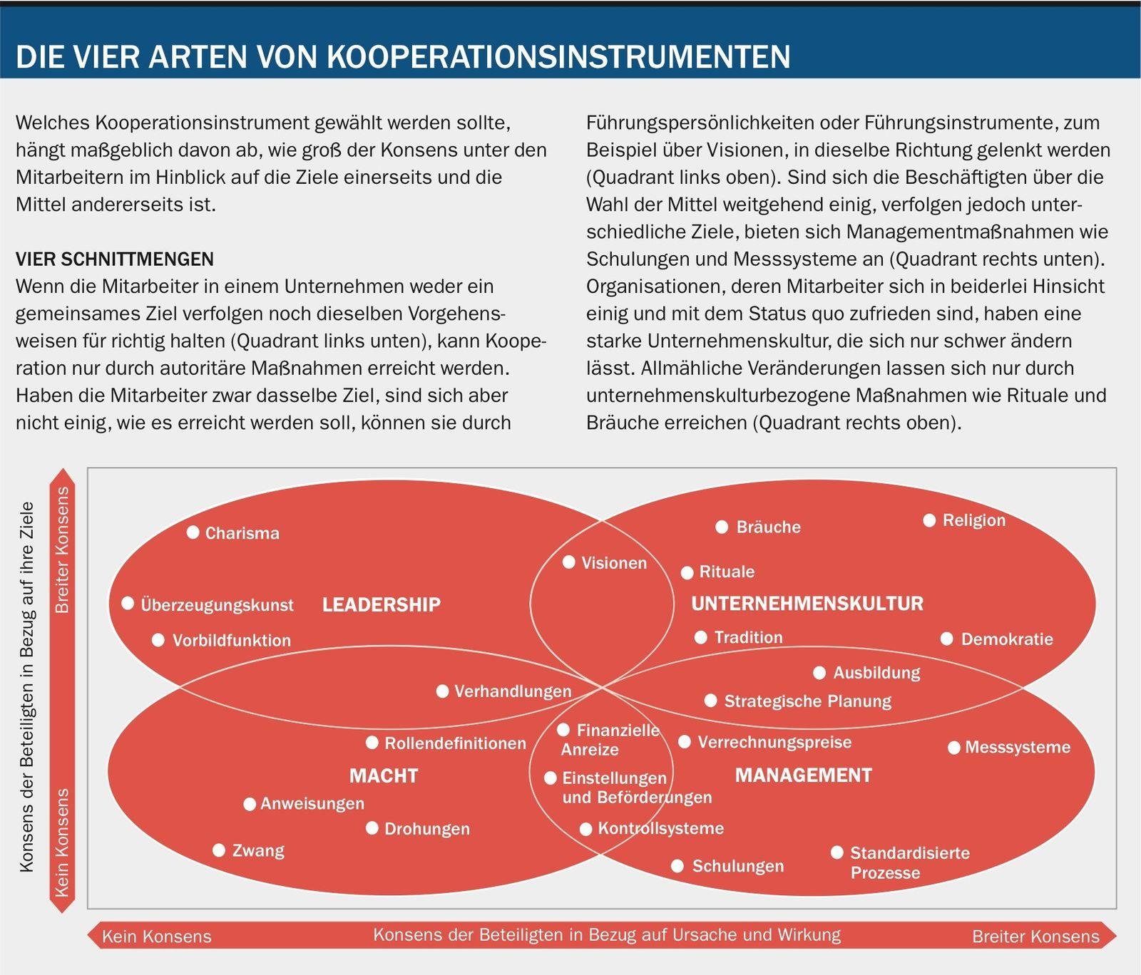 Change Management Die richtigen Methoden finden   manager magazin