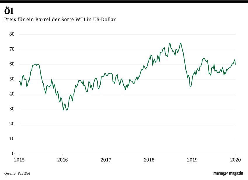 GRAFIK Börsenkurse der Woche / KW 3 / 2020 / Oelpreis