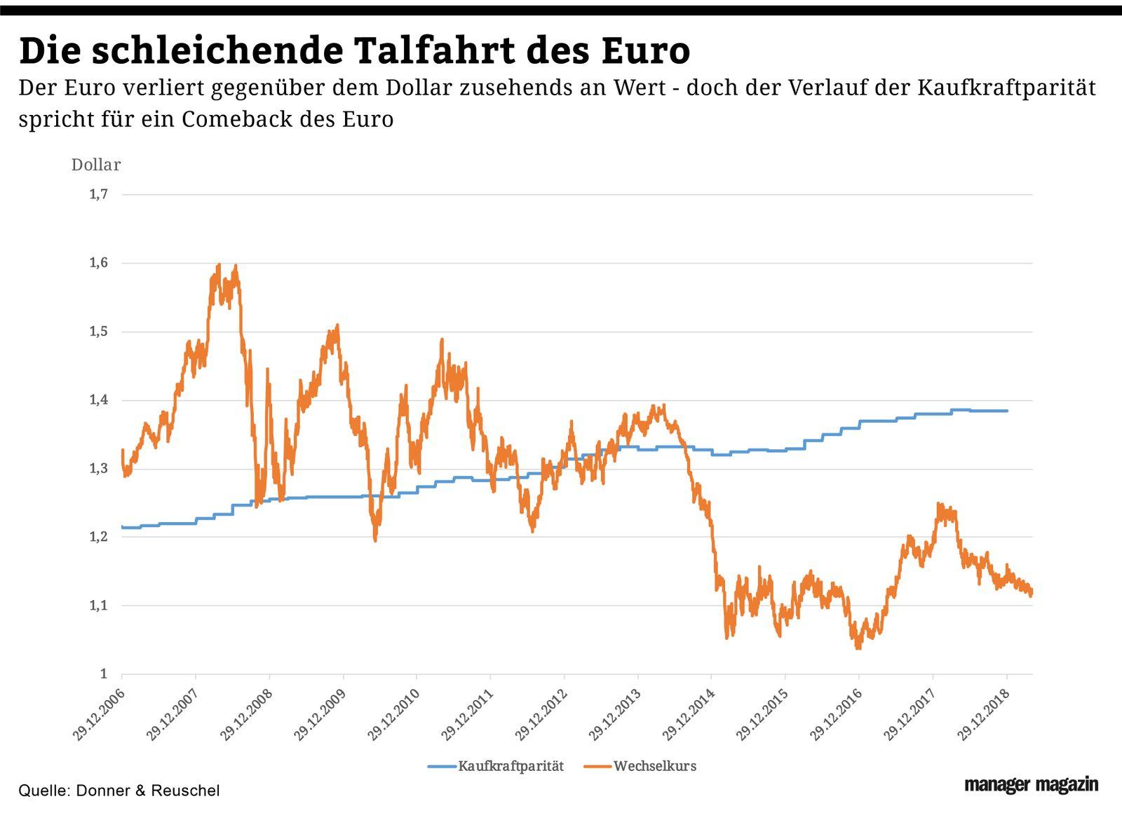 Chart der Woche | KW20 | Euro-USD vs Kaufkraftparität