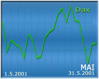 Die Entwicklung des Dax im Mai 2001