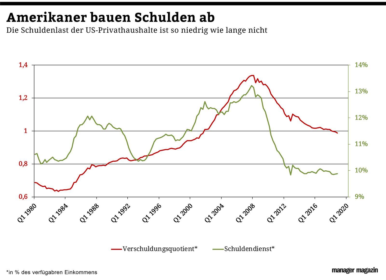 Chart der Woche | KW18 | USA Verschuldung