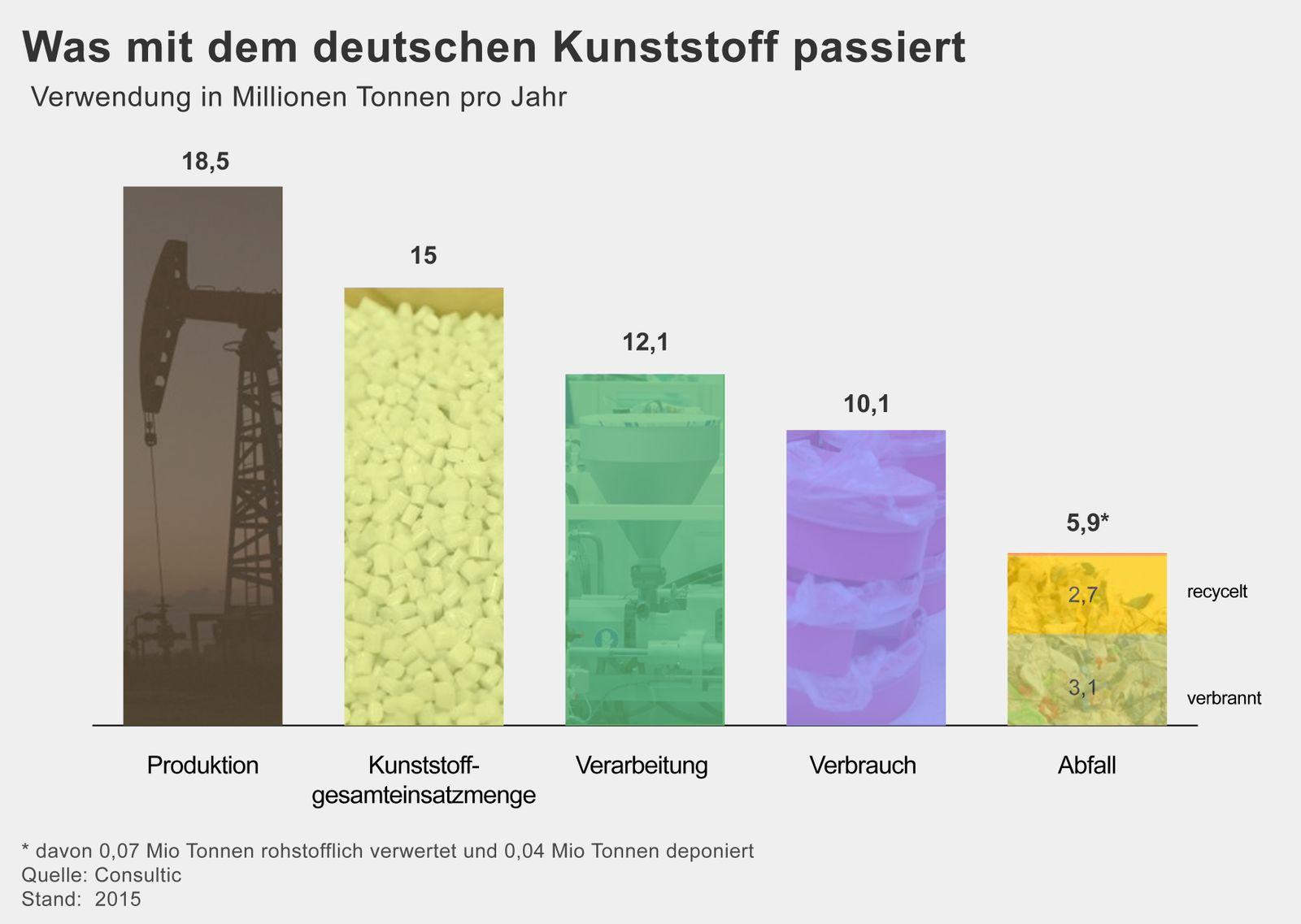 GRAFIK Kunststoff Deutschland