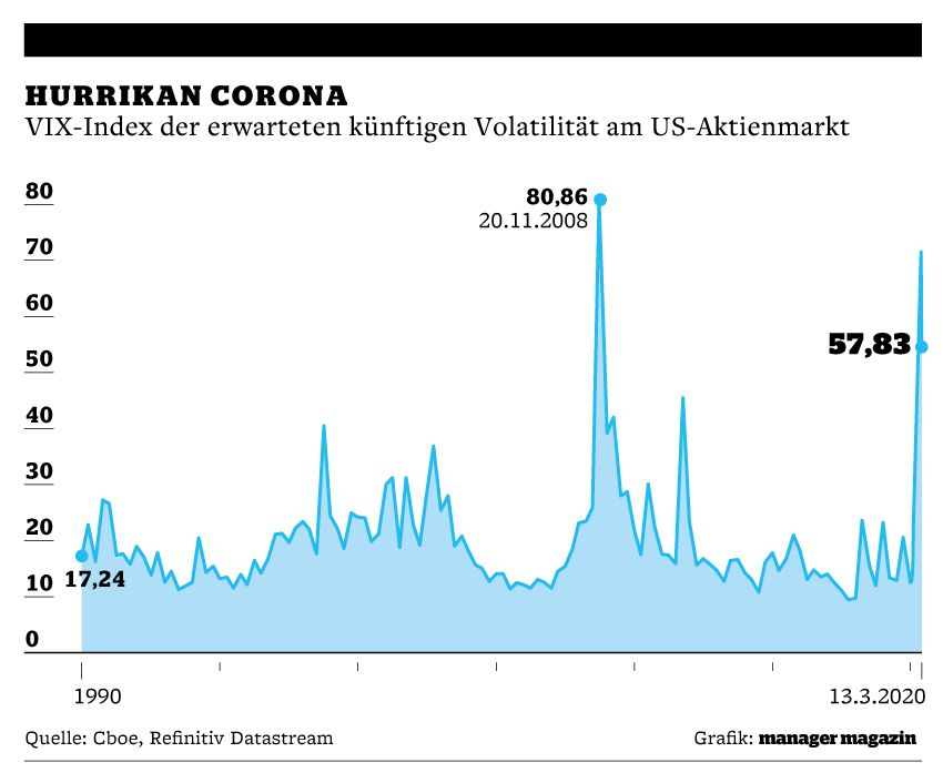 Corona / VIX-Index